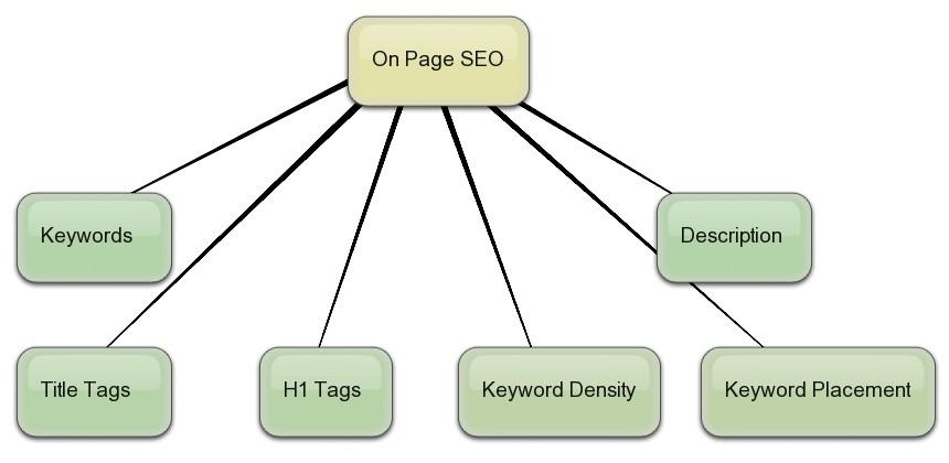 on site optimizacija, off site, google, najdi, yahoo, bing, iskalnik, keyword, ključna beseda, SEO, serp